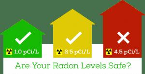 radon-levels
