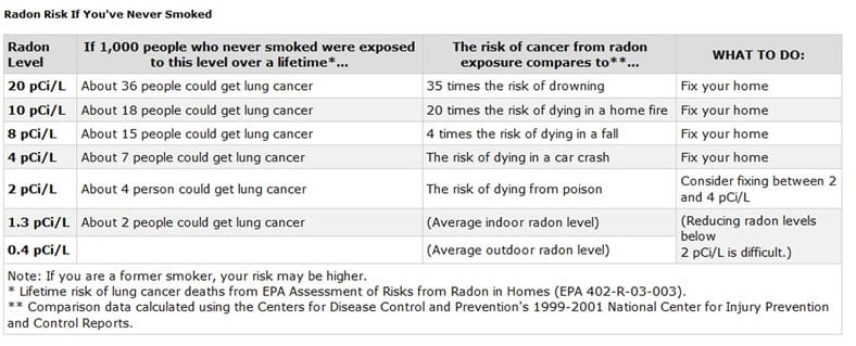 Radon Smoking Elevated Risk